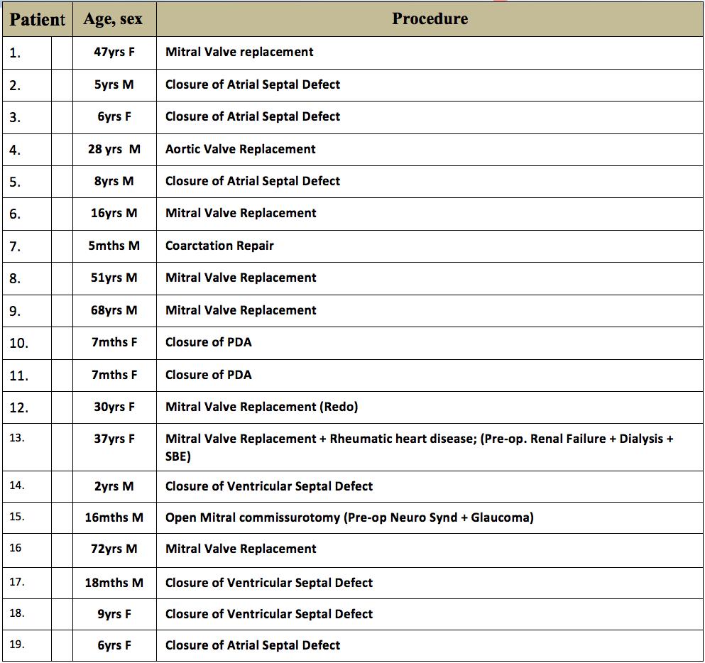 Patient Listing